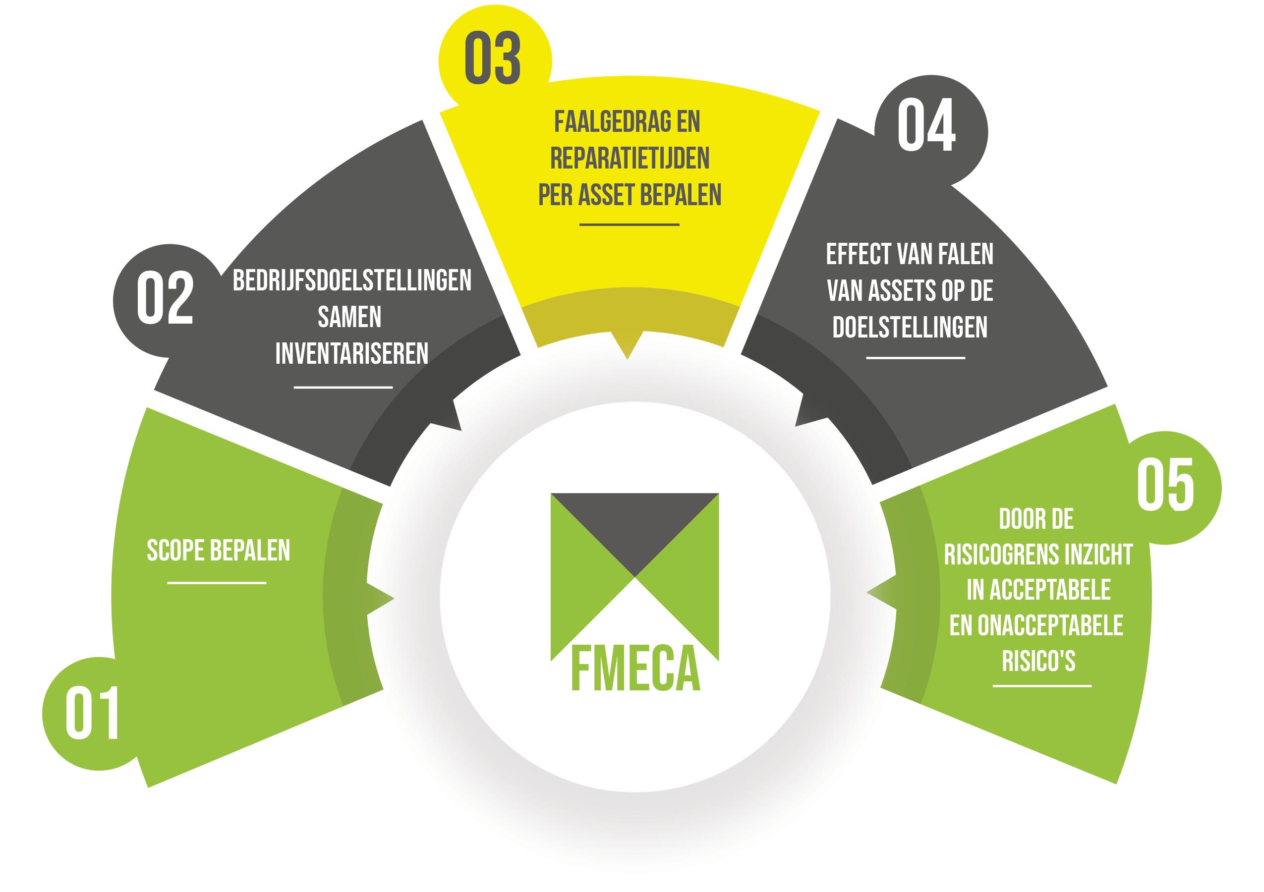 FMECA aanpak